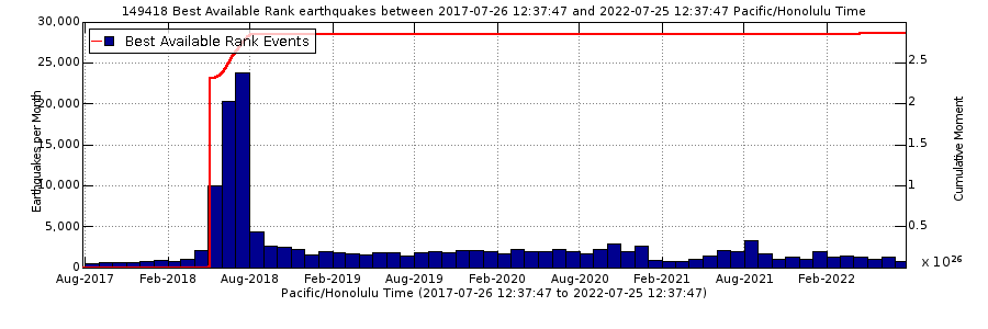 Kilauea earthquake counts for the past 5 years